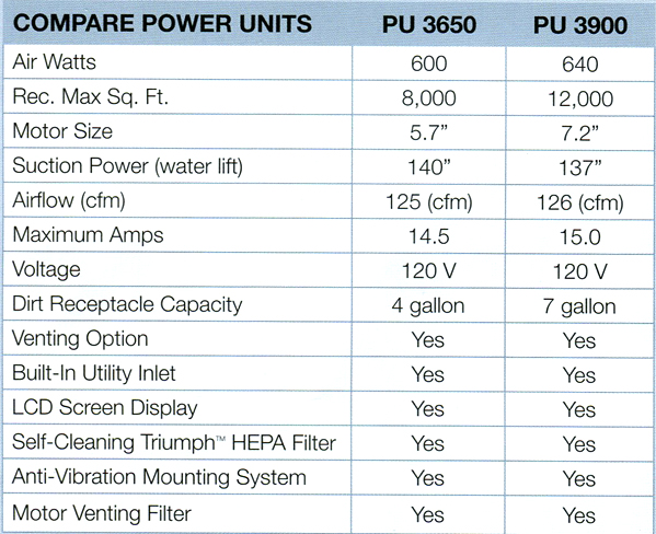 Comparison chart for Elextrolux power units 3650 and 3900.